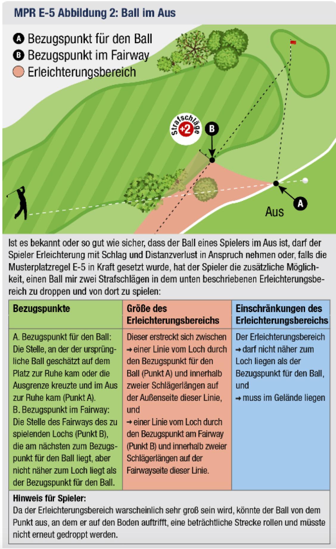 Ball im Aus - Alternative zu Schlag und Distanzverlust