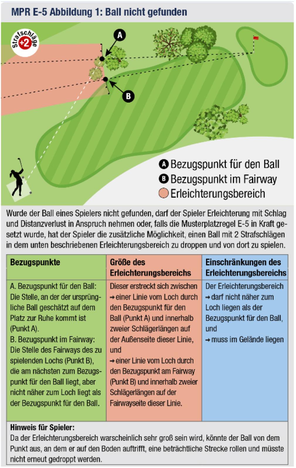 Ball nicht gefunden - Alternative zu Schlag und Distanzverlust